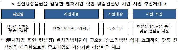 2.컨설팅상품권