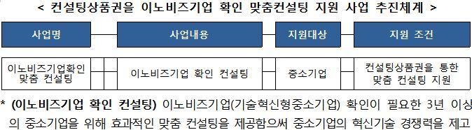 2. 이노비즈 컨설팅 상품권