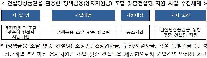 2. 컨설팅상품권