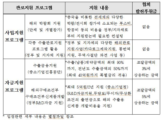 (2)프로그램