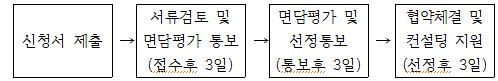 (4)추진절차