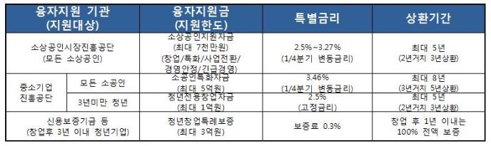 주요지원_소상공인_2017년