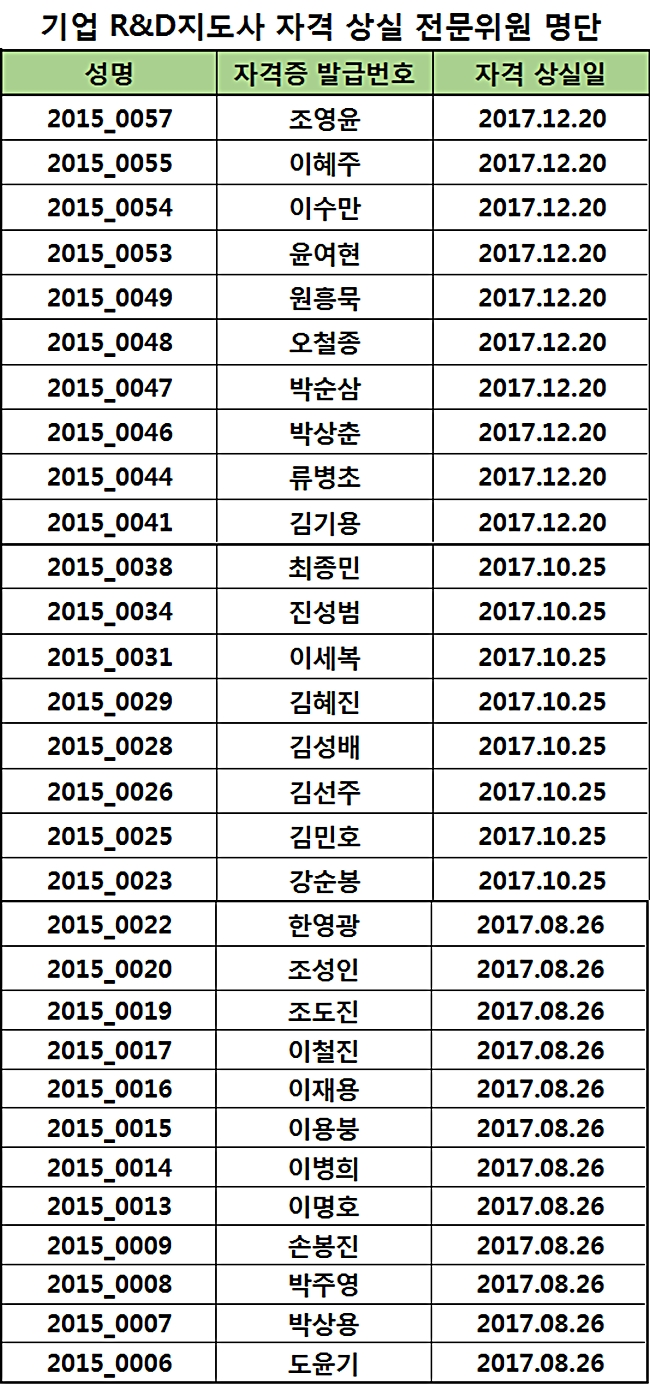 2017년도 지도사 자격 상실 위원 명단
