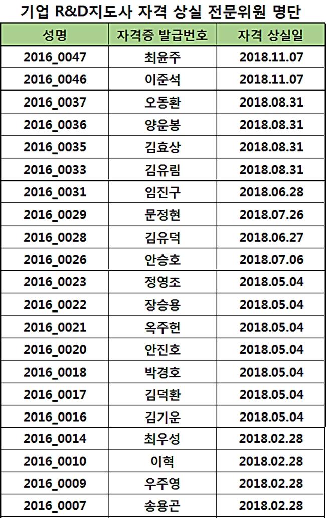 2018년도 지도사 자격 상실 위원 명단 (2)