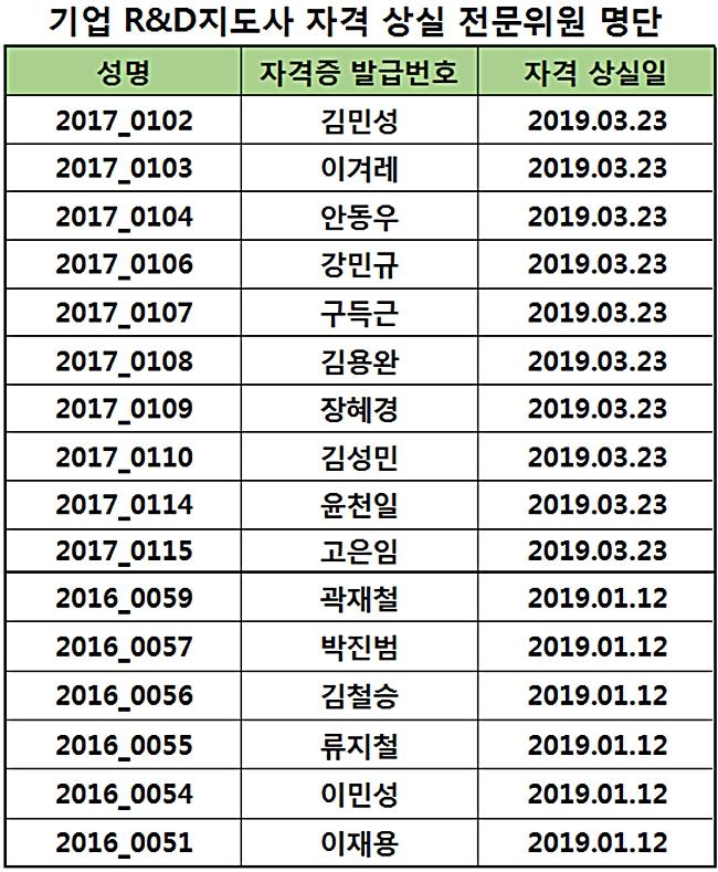 2019년도 지도사 자격 상실 위원 명단