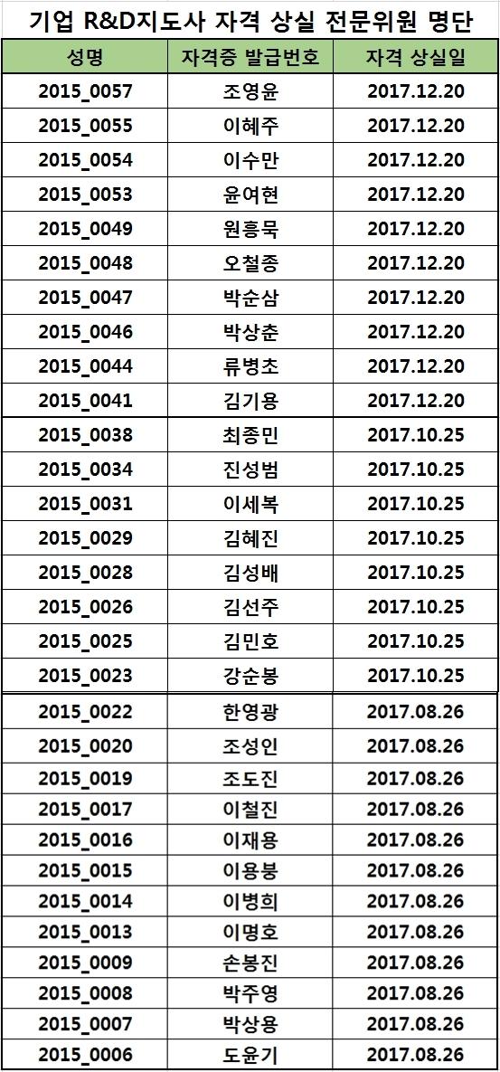 2017년도 기업 R&D 지도사 자격 상실 위원 명단