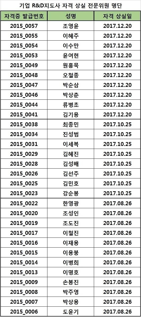 2017년도 자격 상실 위원 명단(2019.11.18)