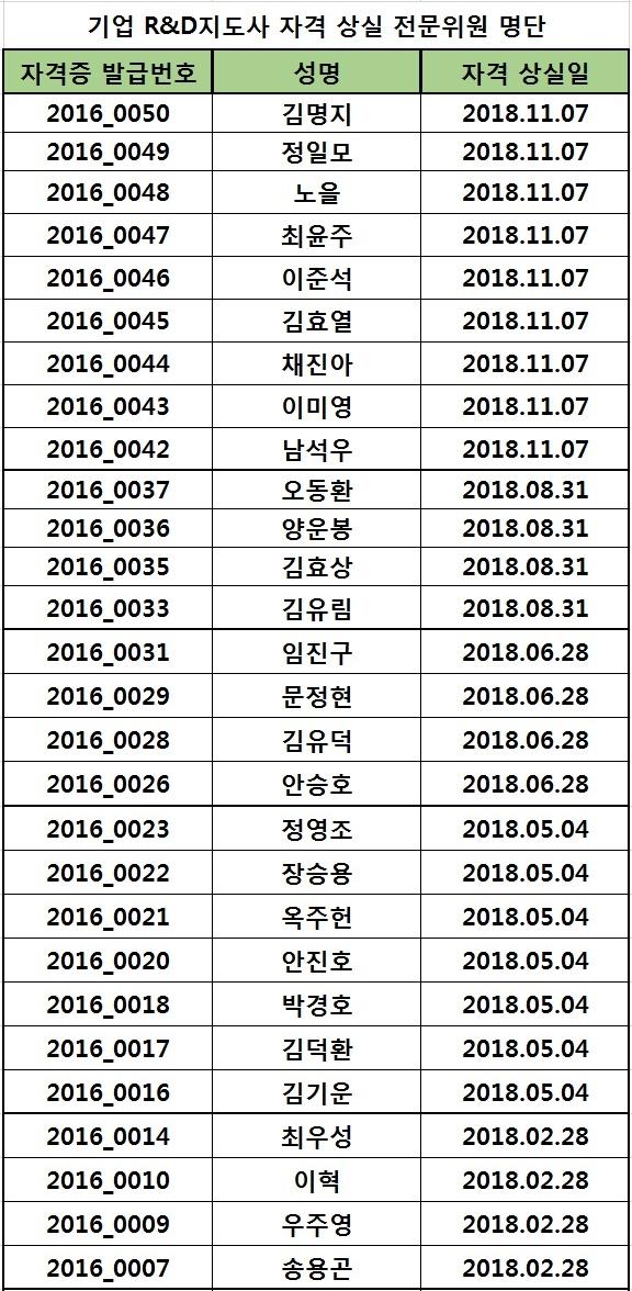 2018년도 자격 상실 위원 명단(2019.11.18)