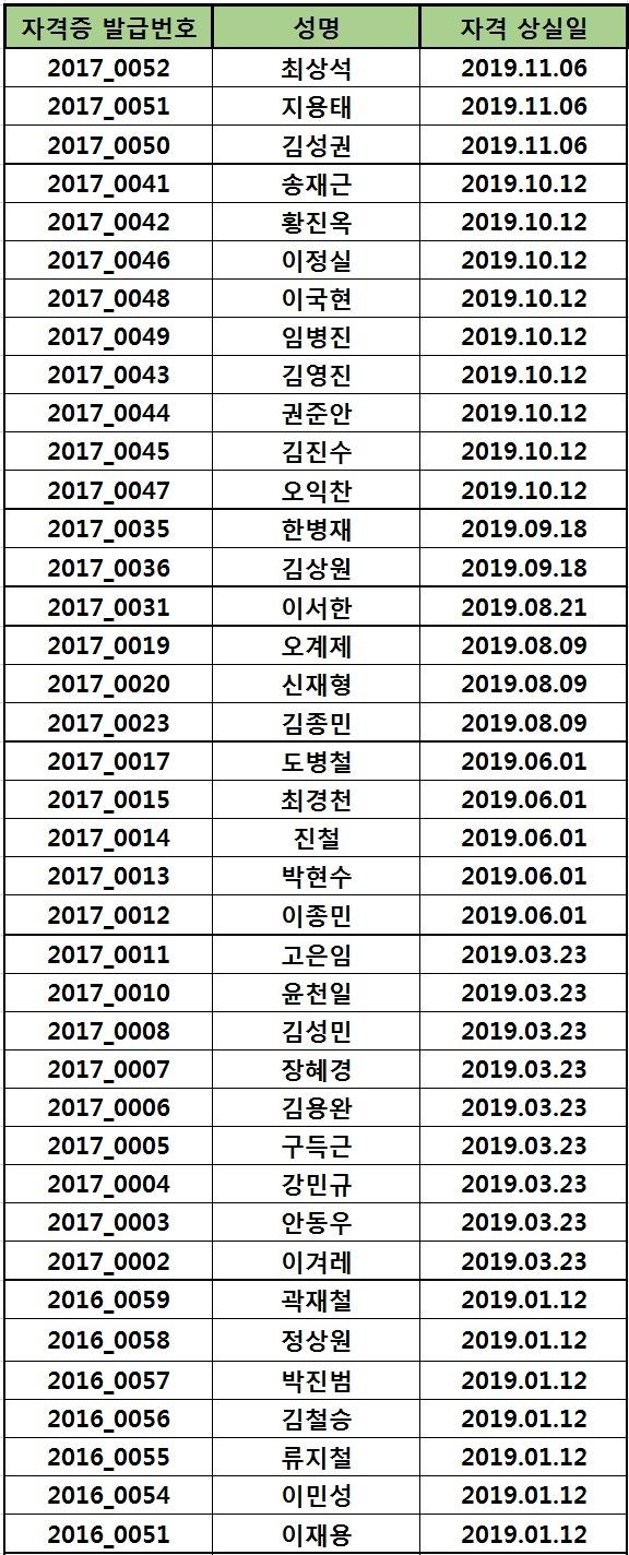 2019년도 자격 상실 위원 명단(2019.11.18)