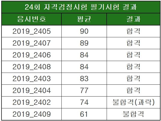 24회 자격검정시험 1차 필기시험 결과 발표