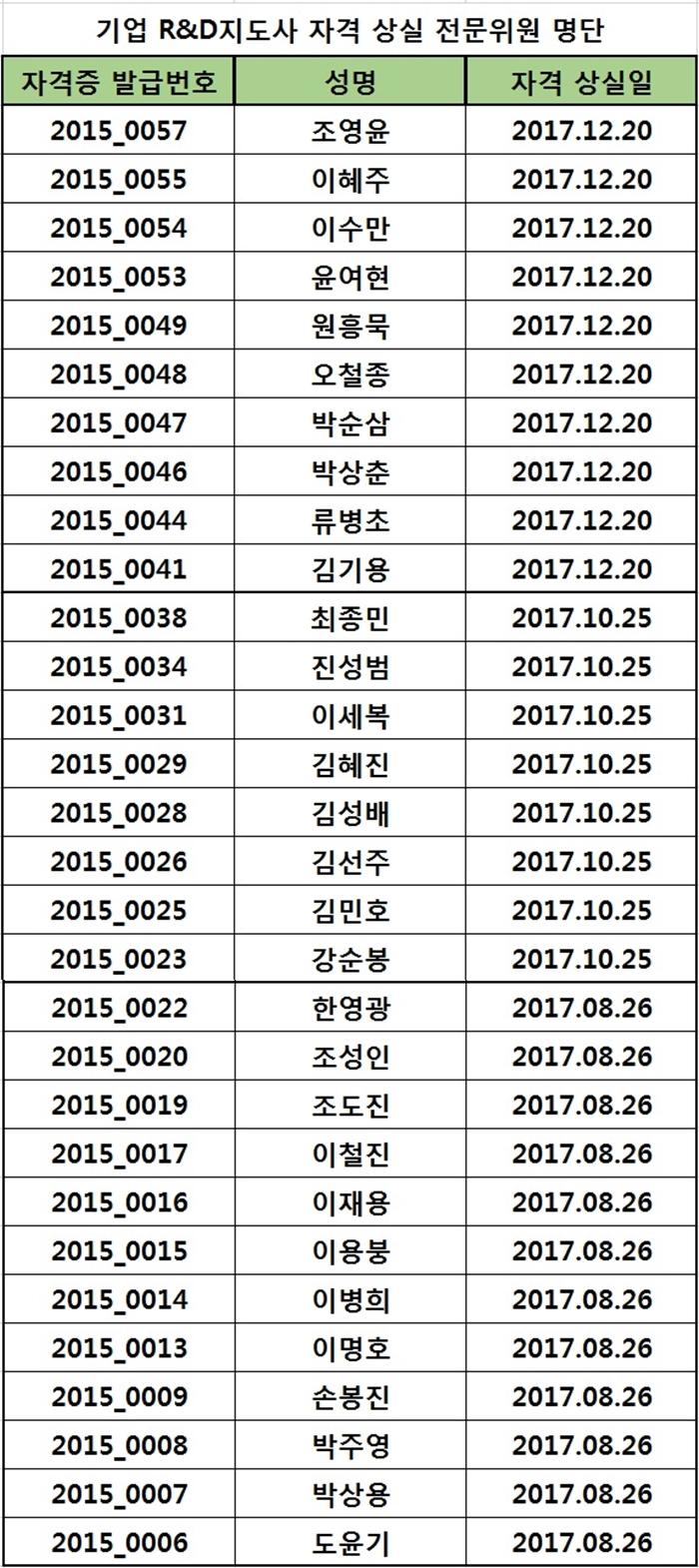 2017년도 자격상실 위원 명단(2019.12.16)