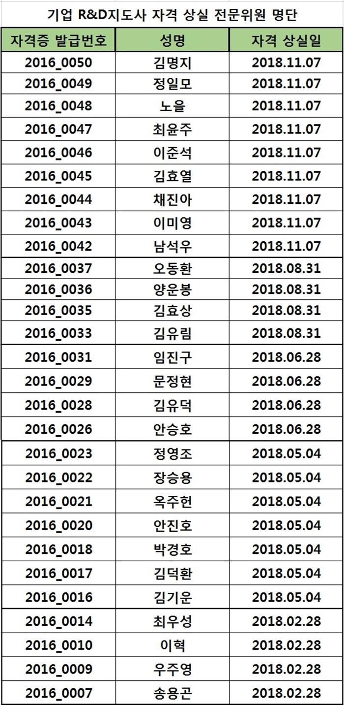 2018년도 자격상실 위원 명단(2019.12.16)
