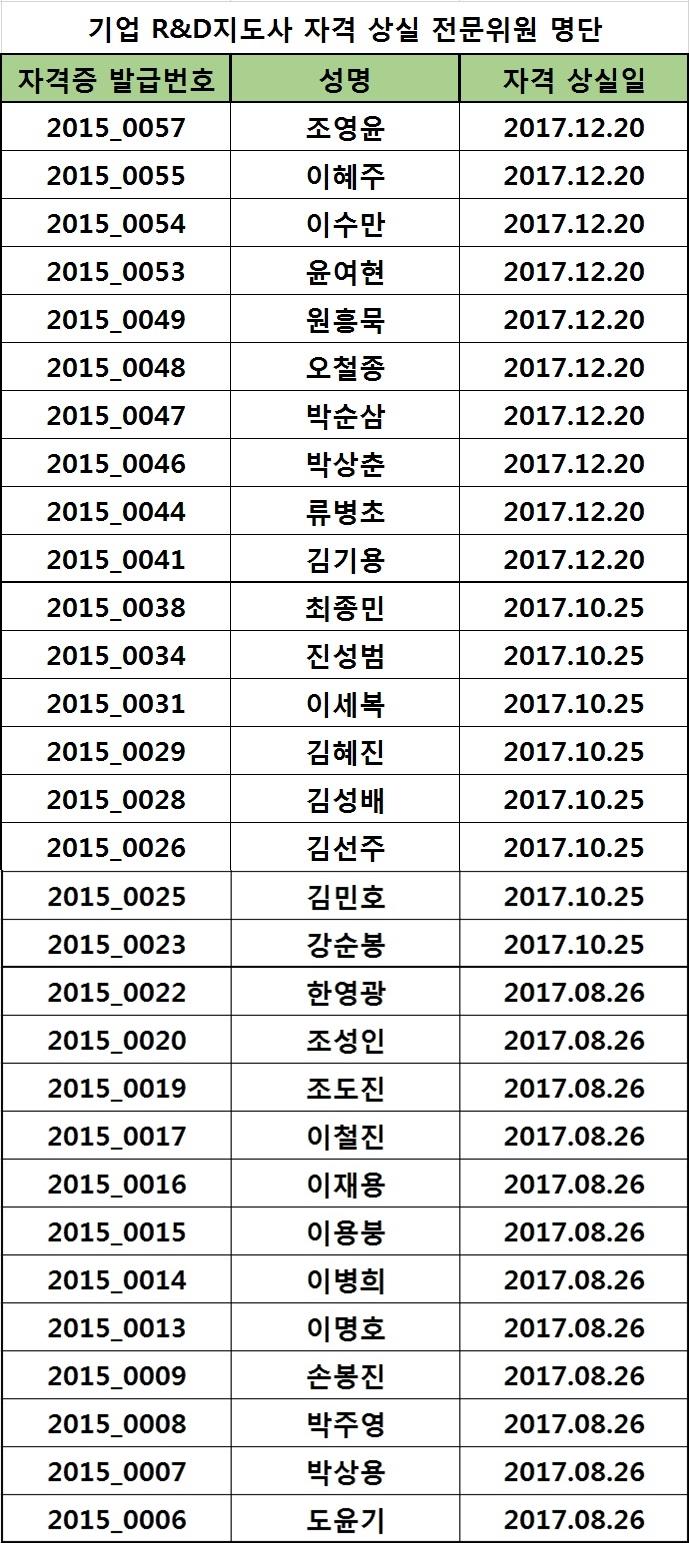 2017년도 기업 R&D지도사 자격 상실 전문위원 명단_01.20