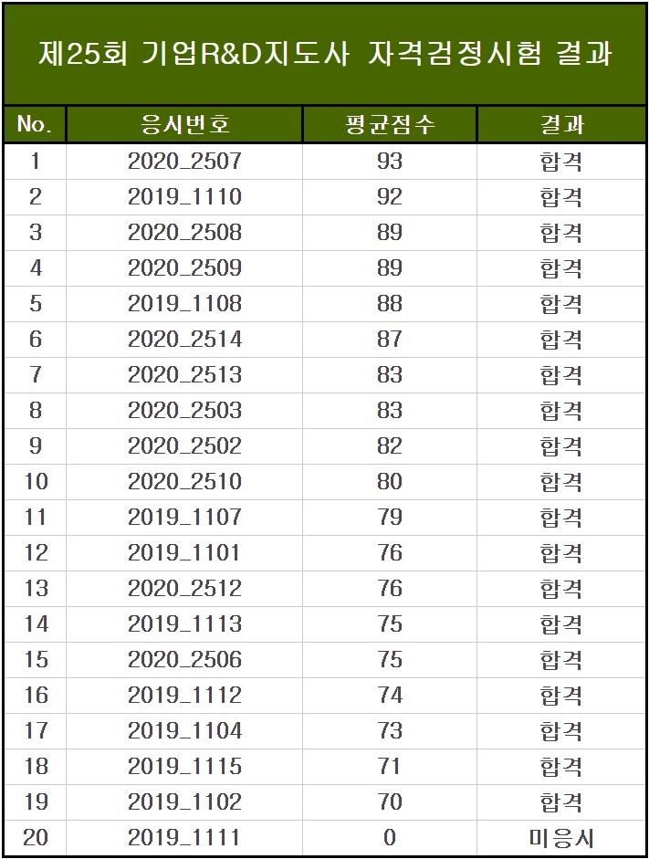 25회 자격검정시험 최종 합격 명단