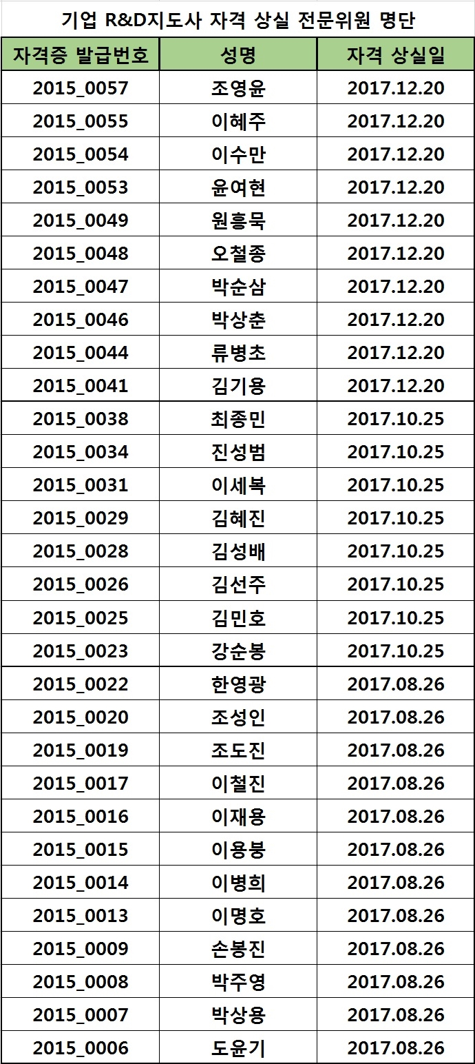 2017년도 지도사 자격 상실 위원 명단_03.23