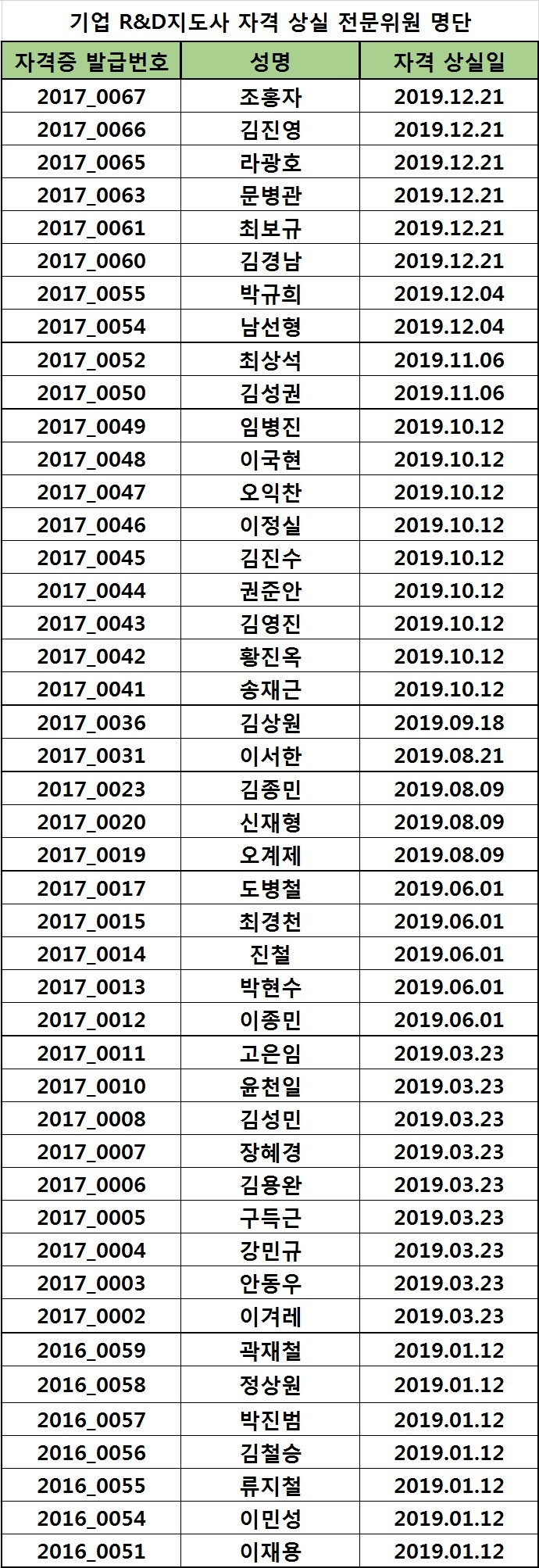 2019년도 지도사 자격 상실 위원 명단_03.23