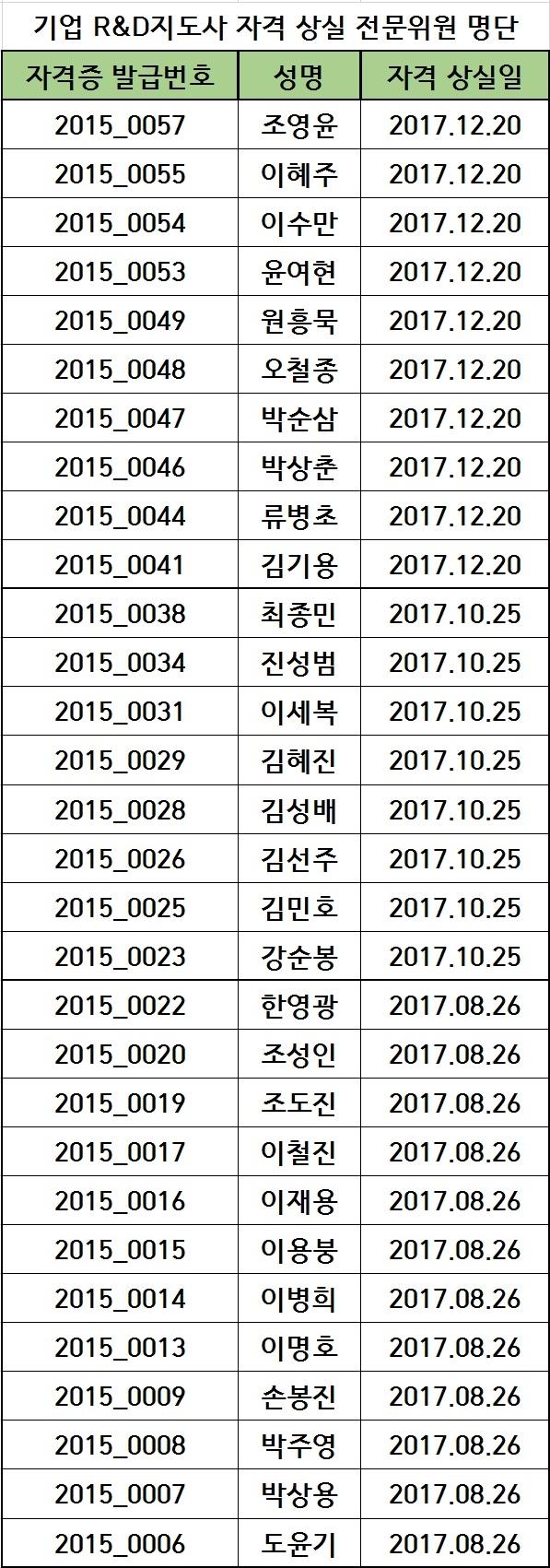 2017년도 기업 R&D지도사 자격 상실 전문위원 명단(20.04.22)