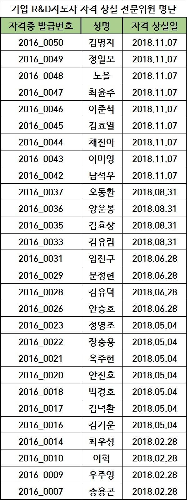 2018년도 기업 R&D지도사 자격 상실 전문위원 명단(20.04.22)