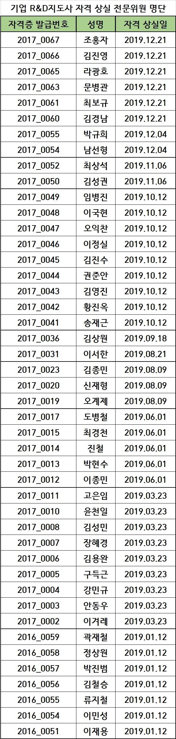 2019년도 기업 R&D지도사 자격 상실 전문위원 명단(20.04.22)