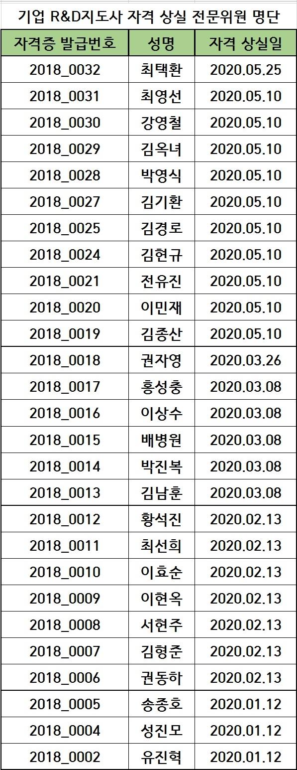 2020년도 기업 R&D지도사 자격 상실 전문위원 명단(20.04.22)
