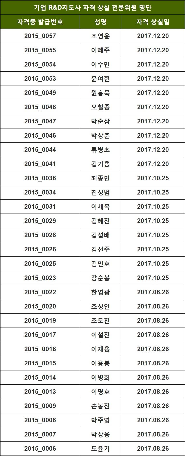2017년도 지도사 자격 상실 위원 명단_05.26