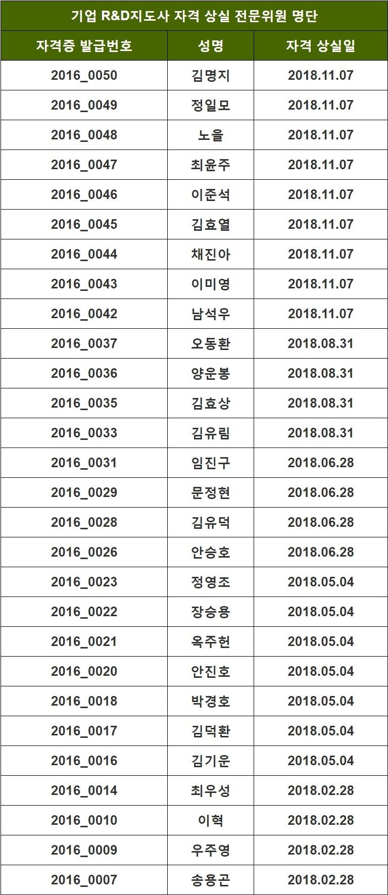 2018년도 지도사 자격 상실 위원 명단_05.26