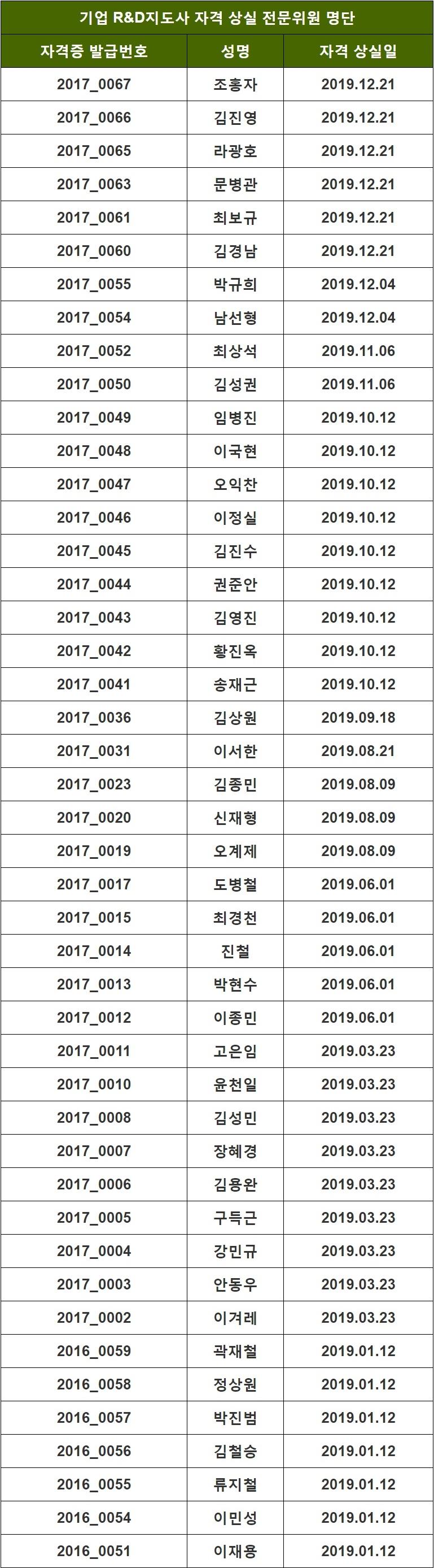2019년도 지도사 자격 상실 위원 명단_05.26