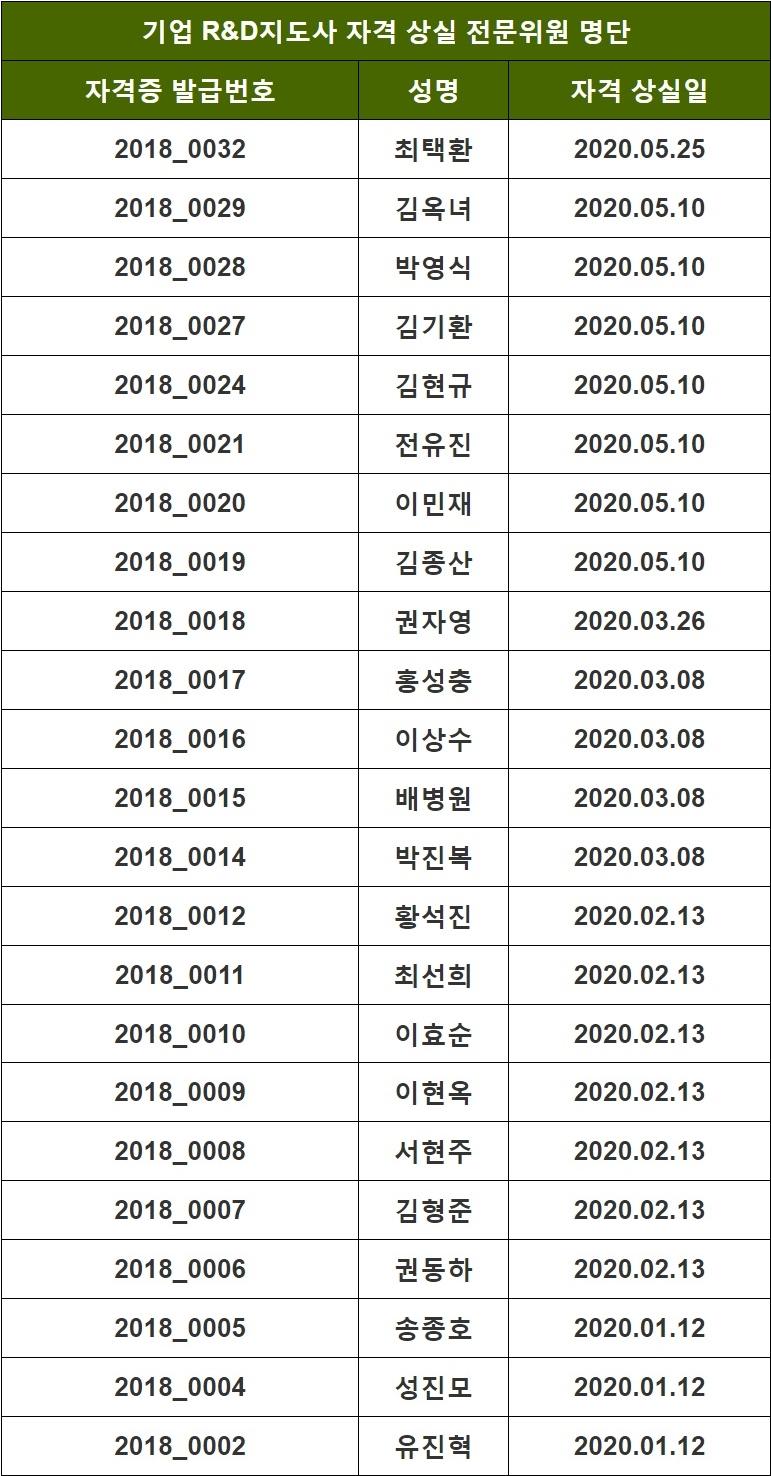 2020년도 지도사 자격 상실 위원 명단_05.26
